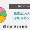 検索エンジンの国別シェア【2020年版】 | SEOノウハウ | テクニカルSEO BLOG